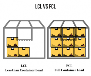 FCL-LCL